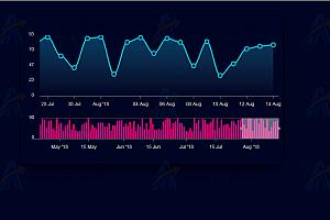 HTML5炫酷曲线柱形数据统计图js插件